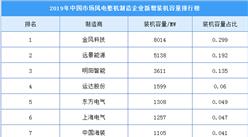 2019年中国风电整机制造企业新增装机容量排行榜:金风科技位列榜首(附榜单)