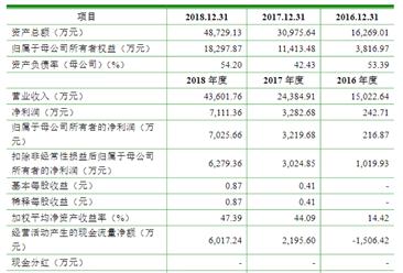 苏州瀚川智能科技首次发布在科创板上市  上市主要存在风险分析(图)