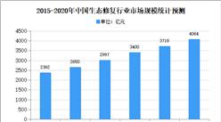 2020年中国生态修复市场规模及发展趋势预测分析