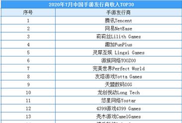 2020年7月中国手游发行商收入排行榜:腾讯稳居榜首(附榜单)