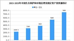 2020年中国生态环境治理市场现状及发展前景预测分析