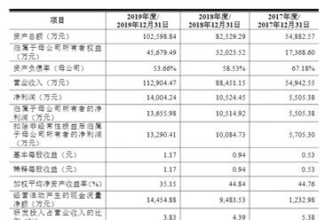 深圳爱克莱特科技首次发布在创业板上市 上市主要存在风险分析(图)