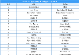 2020年7月中国出海手游下载量排行榜(TOP30)
