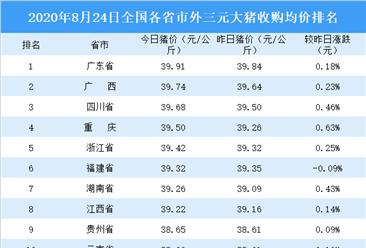 2020年8月24日全国各省市生猪价格排行榜:全国生猪价格主流上涨(附排名)