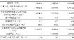 广东惠云钛业首次发布在创业板上市  上市主要存在风险分析(图)