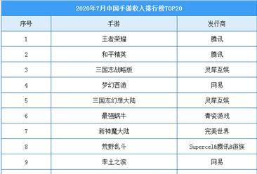 2020年7月中国手游收入Top20榜单:王者荣耀/和平精英/三国志位列前三(附榜单)