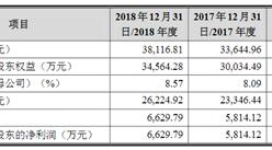 北京沃尔德金刚石工具首次发布在科创板上市  上市主要存在风险分析(图)