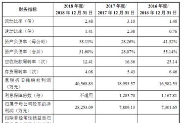 晶晨半导体(上海)首次发布在科创板上市  上市主要存在风险分析(图)
