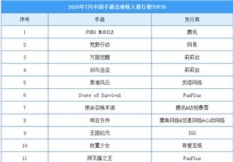 2020年7月中国手游出海收入排行榜(TOP30)