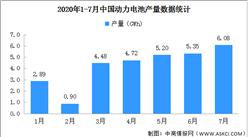 2020年1-7月动力电池产量分析:7月产量6.16Wh 增长6.4%(图)