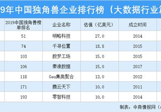 2019年中国独角兽企业排行榜(大数据行业篇)