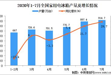 2020年1-7月全国家用电冰箱产量为4691.3万台 同比下降2%