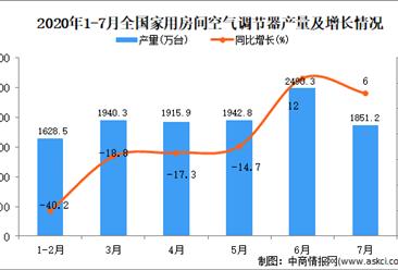 2020年1-7月全国空调产量为12353万台,同比下降14%