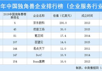 2019年中国独角兽企业排行榜(企业服务行业篇)