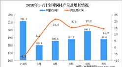 2020年1-7月全国铜材产量为1116.2万吨 同比增长3.4%