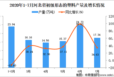 2020年1-7月河北省初级形态的塑料产量同比增长15.32%