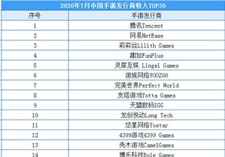 2020年7月中国手游发行商收入排行榜(TOP30)