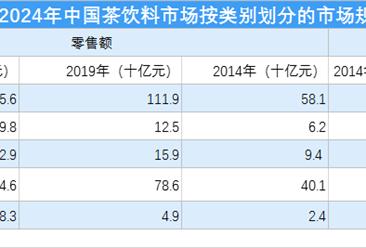 2020年功能饮料市场分析:功能饮料市场份额增加(图)