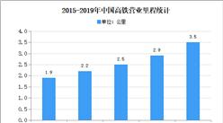 2020年中国高速铁路行业存在问题及发展前景预测分析