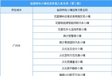 广东第三批省级性状小镇培育库拟入库名单出炉:34个小镇入选(附名单)
