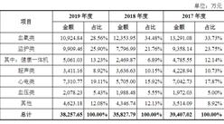 康泰医学系统(秦皇岛)首次发布在创业板上市  上市主要存在风险分析(图)