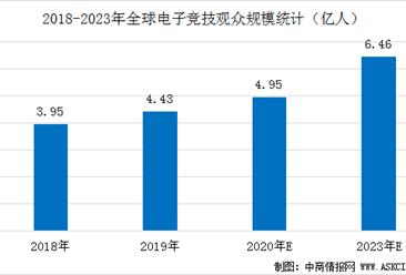 2020年全球电子竞技观众规模及产业营收规模预测分析(图)