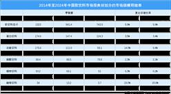 2020年中国软饮料行业市场分析:软饮料市场规模持续扩大(图)