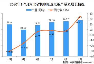 2020年1-7月河北省机制纸及纸板产量为180.53万吨 同比下降1.56%