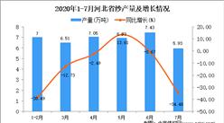 2020年1-7月河北省纱产量为37.94万吨 同比下降35.31%