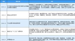 2020年中国铸造行业最新政策汇总一览(表)