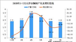 2020年1-7月天津市铜材产量为15.97万吨 同比下降19.59%