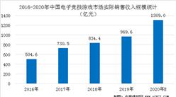 2020年中国电子竞技市场规模预测及产业发展趋势分析(图)