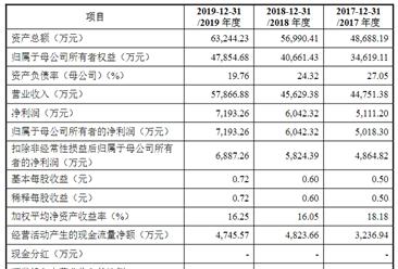 广东金源照明科技首次发布在科创板上市  上市主要存在风险分析(图)