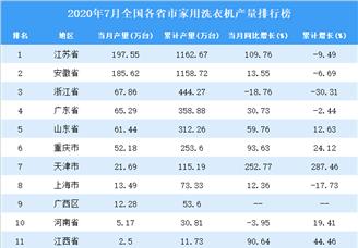2020年7月全国各省市家用洗衣机产量排行榜