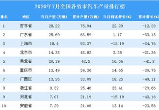 2020年7月全国各省市汽车产量排行榜