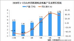 2020年7月山西省机制纸及纸板产量及增长情况分析