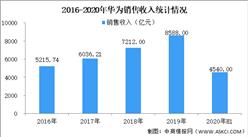 华为概念受热棒 2020华为相关概念股汇总一览(附图表)