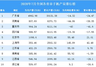2020年7月全国各省市手机产量排行榜