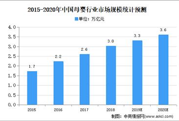 2020年中国母婴零售市场规模及发展趋势预测分析