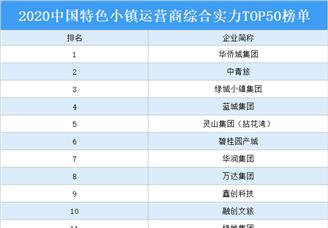 2020年中国特色小镇运营商综合实力TOP50排行榜