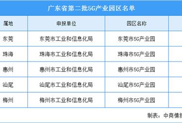 广东省第二批5G产业园区名单出炉:东莞/珠海/惠州等5地产业园入选(附名单)