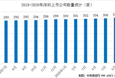 深圳特区40年:资本市场体系不断丰富  深圳上市公司数量及市值统计分析(图)