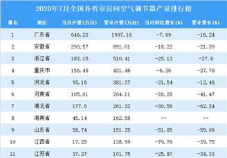 2020年7月全国各省市空调产量排行榜