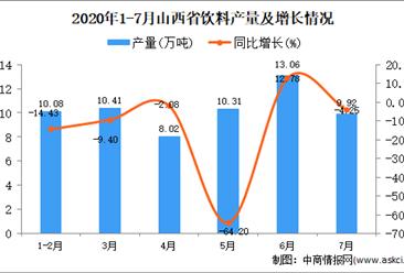2020年7月山西省饮料产量及增长情况分析