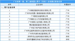 广东省第一批、第三批机器人骨干(培育)企业名单:39家企业通过复审(附名单)
