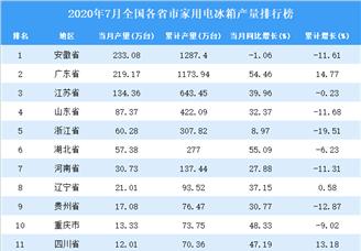 2020年7月全国各省市家用电冰箱产量排行榜