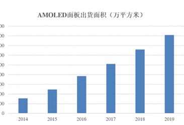 2020年OLED 显示行业市场分析:市场规模不断增长(图)