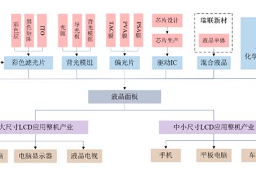 2020年中国液晶面板产业链全景图及相关企业分析(图)