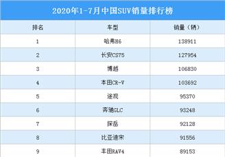 2020年1-7月中国SUV车型销量排行榜