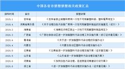 2020年中国各省市禁塑禁塑相关政策汇总(图)